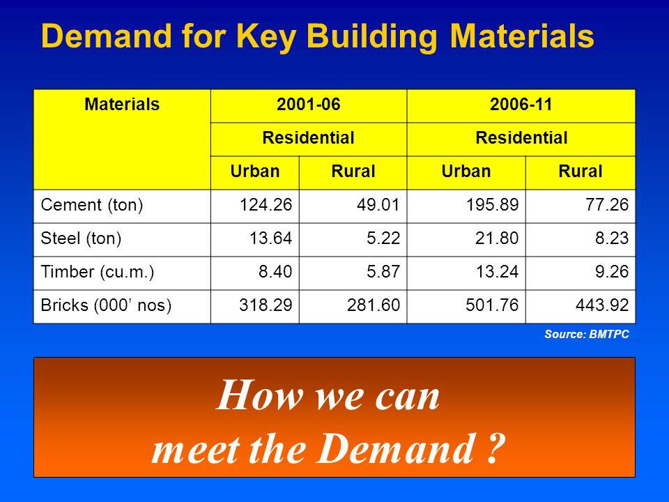 Demand for Key Building Materials Materials2001-062006-11 Residential UrbanRuralUrbanRural Cement (ton)124.2649.01195.8977.26 Steel (ton)13.645.2221.808.23 Timber (cu.m.)8.405.8713.249.26 Bricks (000' nos)318.29281.60501.76443.92 How we can meet the Demand .