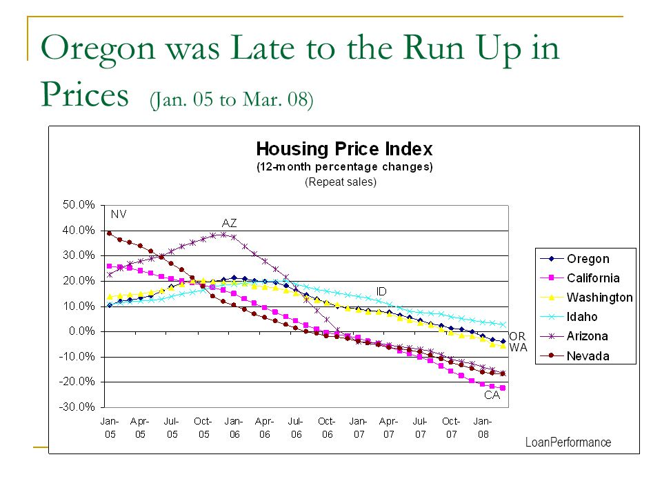 Oregon was Late to the Run Up in Prices (Jan. 05 to Mar. 08) LoanPerformance OR WA (Repeat sales)