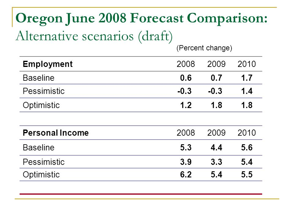 (Percent change) Employment200820092010 Baseline0.60.71.7 Pessimistic-0.3 1.4 Optimistic1.21.8 Personal Income200820092010 Baseline5.34.45.6 Pessimistic3.93.35.4 Optimistic6.25.45.5 Oregon June 2008 Forecast Comparison: Alternative scenarios (draft)