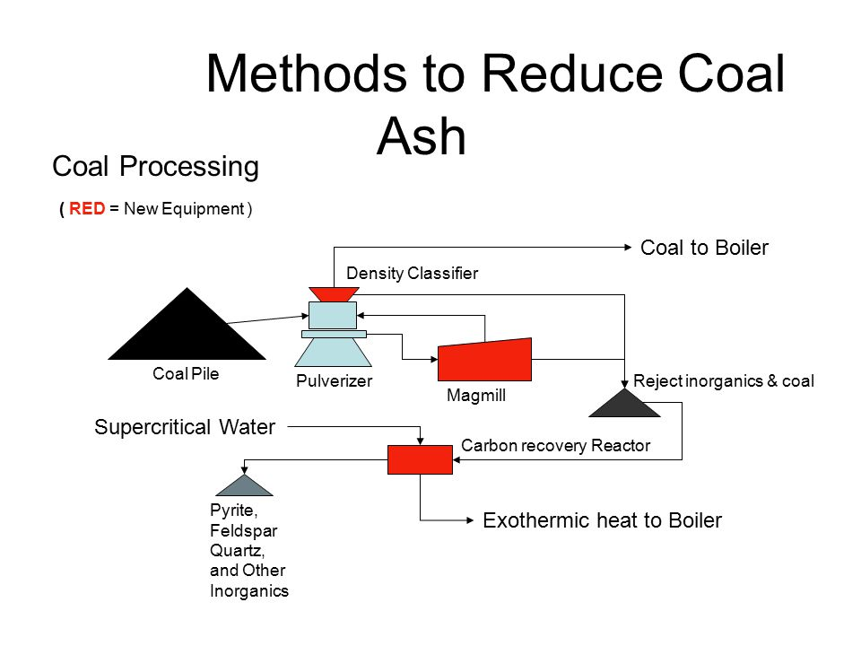 Keystone Metals Recovery to chlorinate ash and recover valuable AL, Ti, Fe, and other heavy metals.