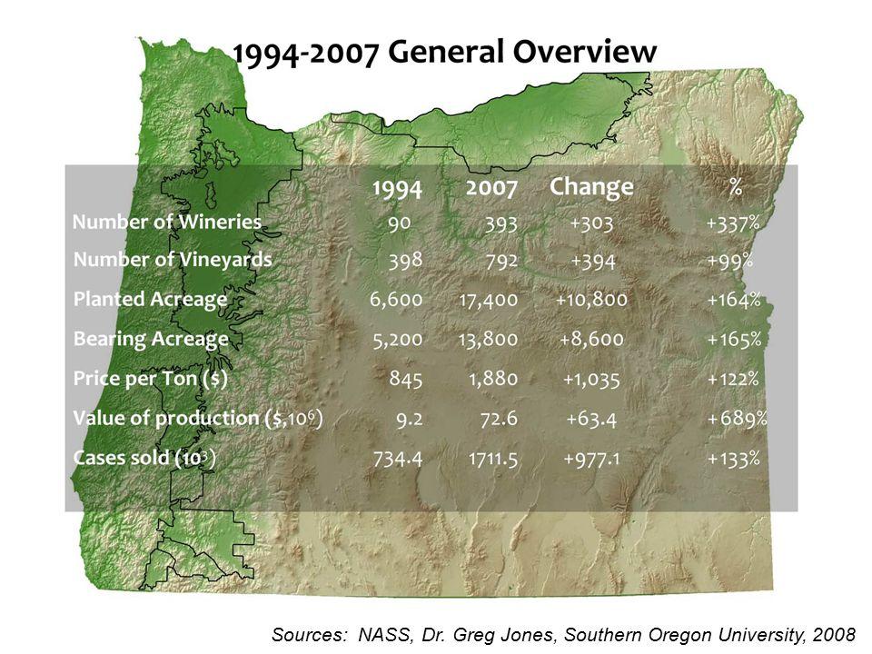 Sources: NASS, Dr. Greg Jones, Southern Oregon University, 2008
