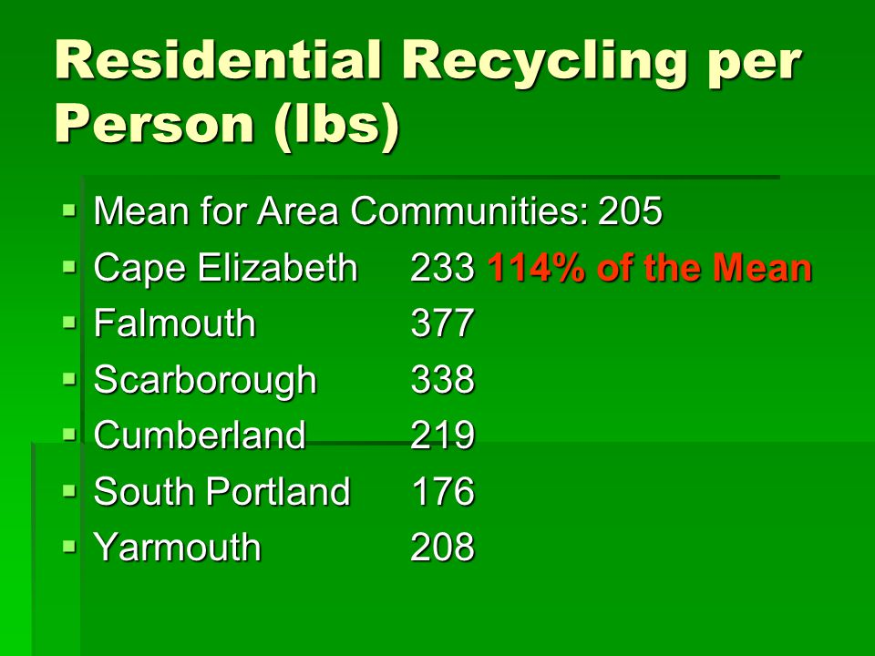 Residential Recycling per Person (lbs)  Mean for Area Communities: 205  Cape Elizabeth233 114% of the Mean  Falmouth377  Scarborough338  Cumberland 219  South Portland176  Yarmouth208