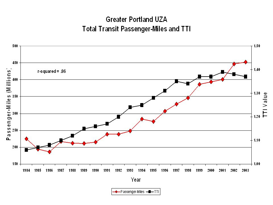 THERE YOU HAVE IT FOLKS: PROOF POSITIVE THAT TRANSIT CAUSES CONGESTION