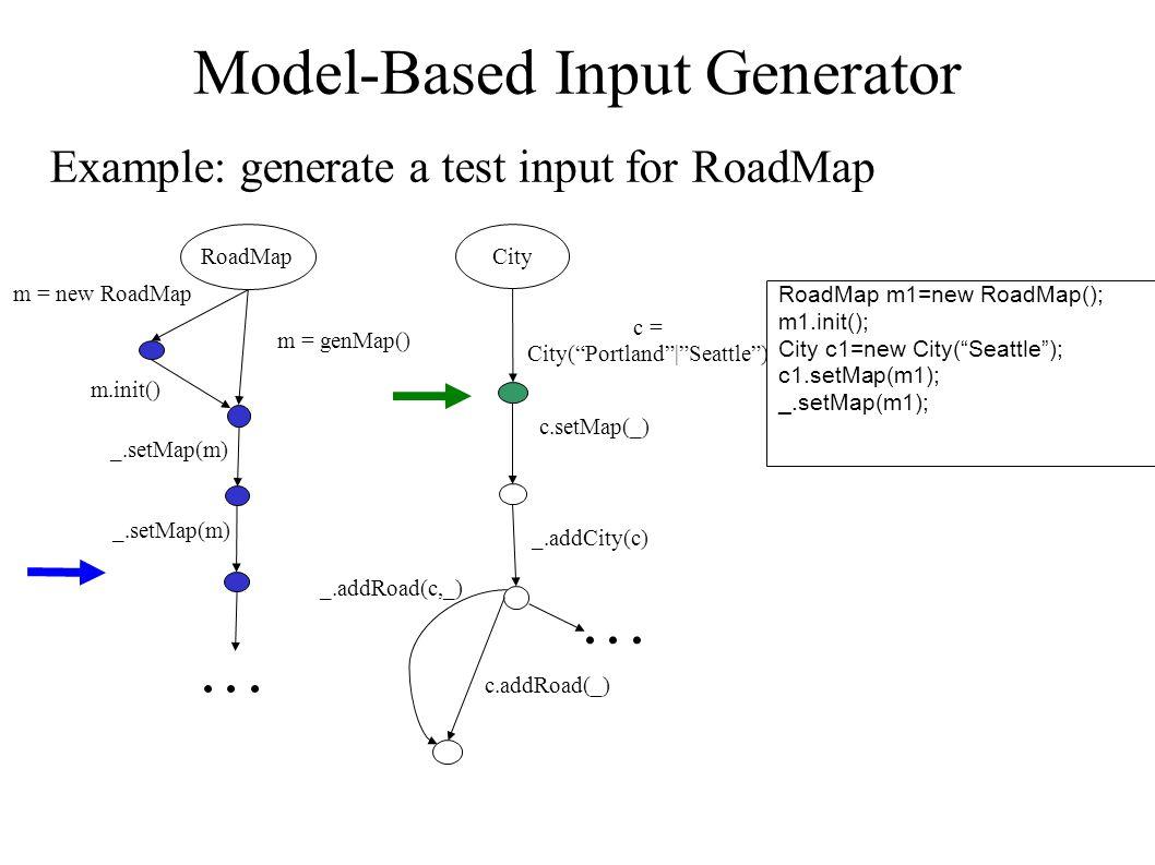 RoadMap m1=new RoadMap(); m1.init(); City c1=new City( Seattle ); c1.setMap(m1); _.setMap(m1); Model-Based Input Generator Example: generate a test input for RoadMap...