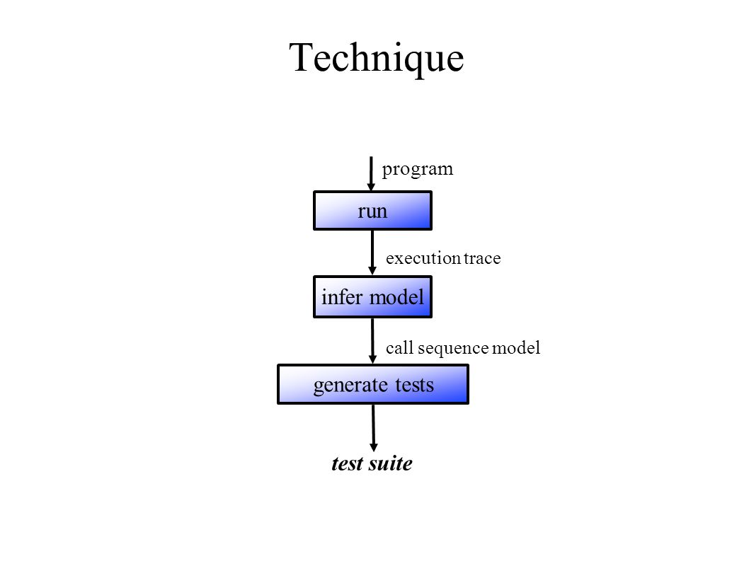 Technique run generate tests infer model program execution trace call sequence model test suite