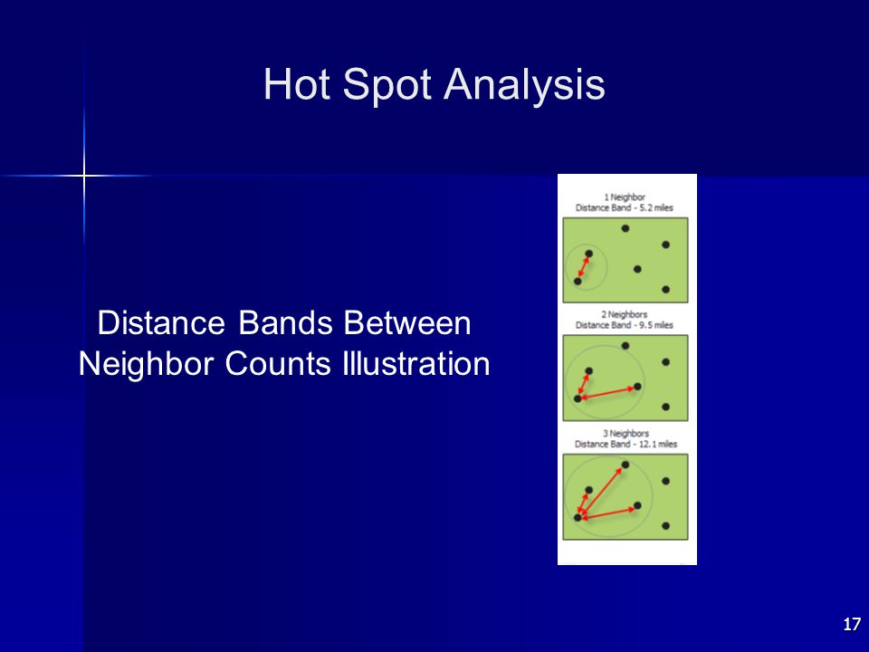 17 Hot Spot Analysis Distance Bands Between Neighbor Counts Illustration