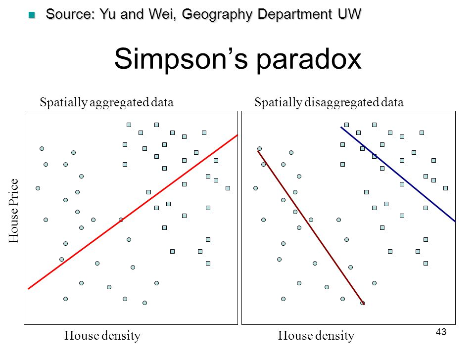 43 Simpson's paradox House density House Price Spatially aggregated dataSpatially disaggregated data House density Source: Yu and Wei, Geography Depar