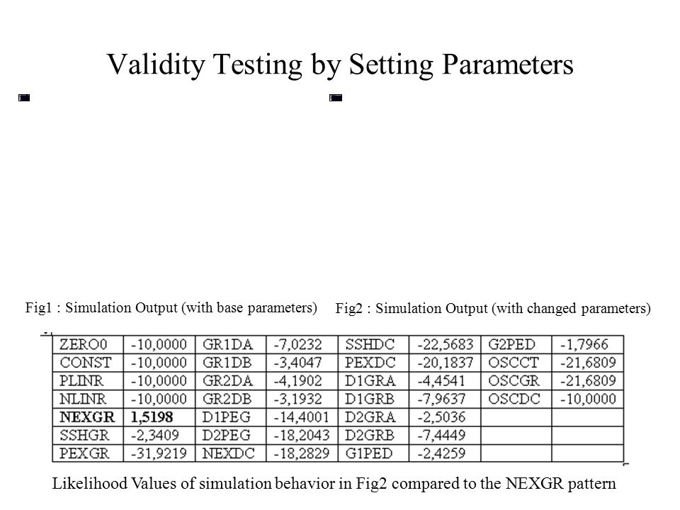 Validity Testing by Setting Parameters Fig1 : Simulation Output (with base parameters) Fig2 : Simulation Output (with changed parameters) Likelihood Values of simulation behavior in Fig2 compared to the NEXGR pattern