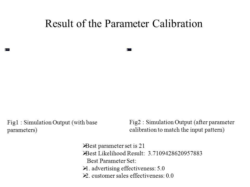 Result of the Parameter Calibration  Best parameter set is 21  Best Likelihood Result: 3.7109428620957883 Best Parameter Set:  1. advertising effec