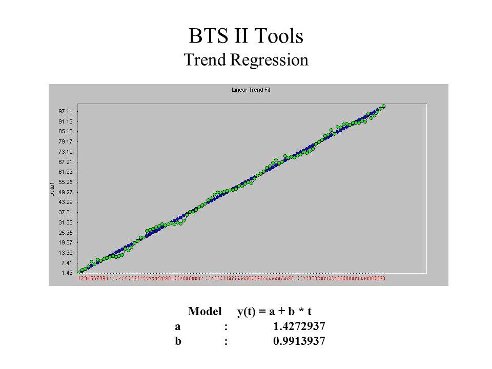 BTS II Tools Trend Regression Modely(t) = a + b * t a:1.4272937 b:0.9913937