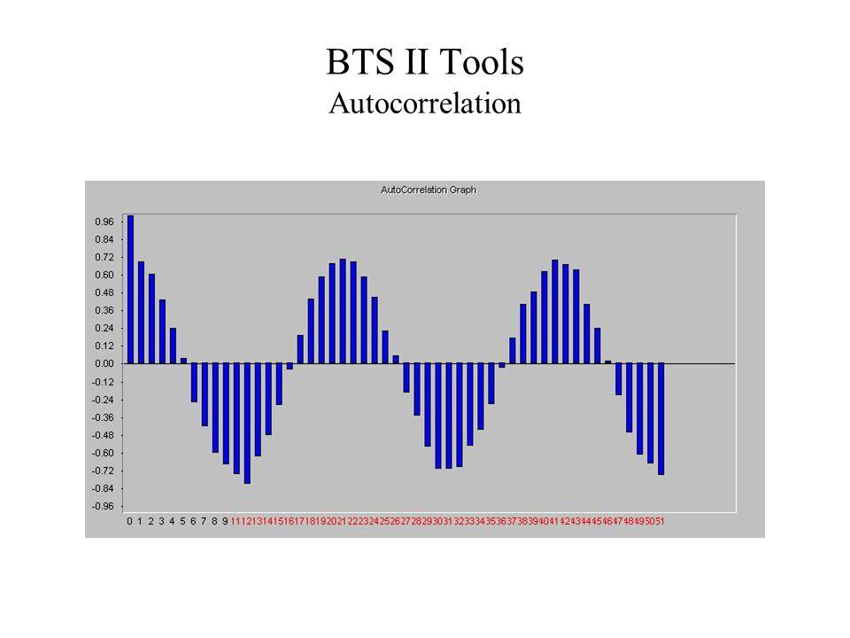 BTS II Tools Autocorrelation