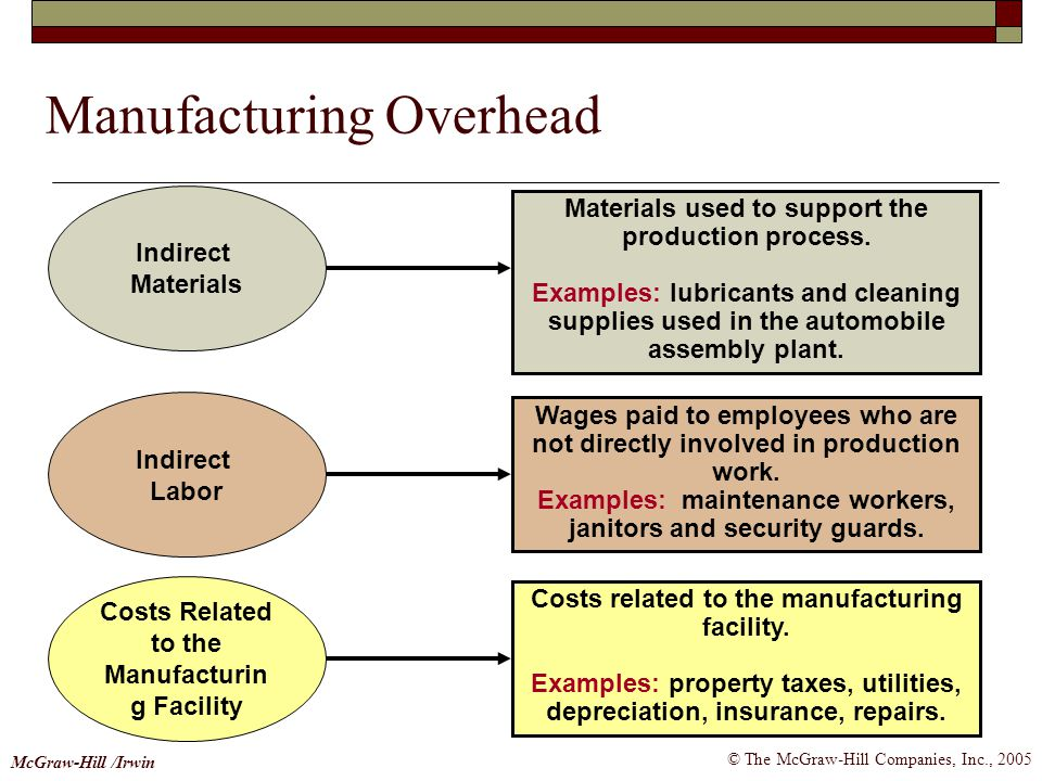 © The McGraw-Hill Companies, Inc., 2005 McGraw-Hill /Irwin Manufacturing Overhead Materials used to support the production process. Examples: lubrican