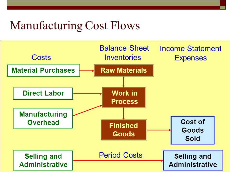© The McGraw-Hill Companies, Inc., 2005 McGraw-Hill /Irwin Manufacturing Cost Flows Finished Goods Cost of Goods Sold Selling and Administrative Perio