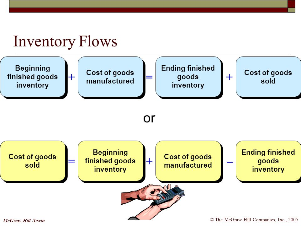 © The McGraw-Hill Companies, Inc., 2005 McGraw-Hill /Irwin Inventory Flows Beginning finished goods inventory Beginning finished goods inventory Cost