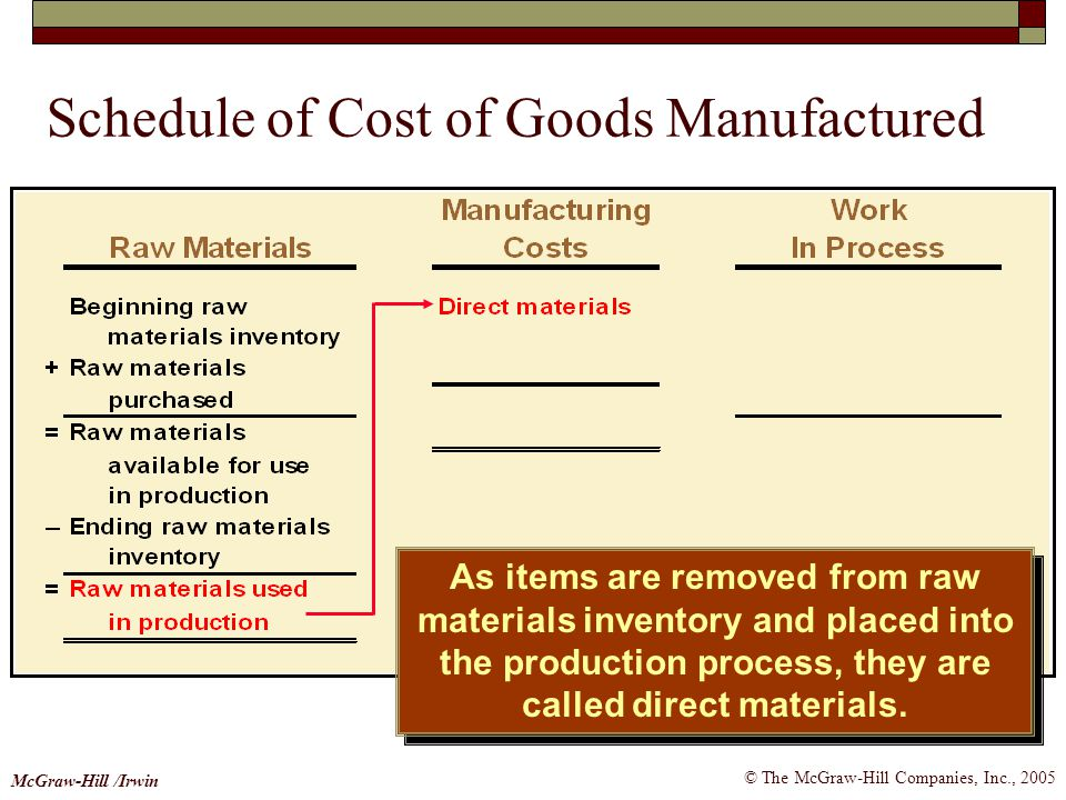 © The McGraw-Hill Companies, Inc., 2005 McGraw-Hill /Irwin As items are removed from raw materials inventory and placed into the production process, t