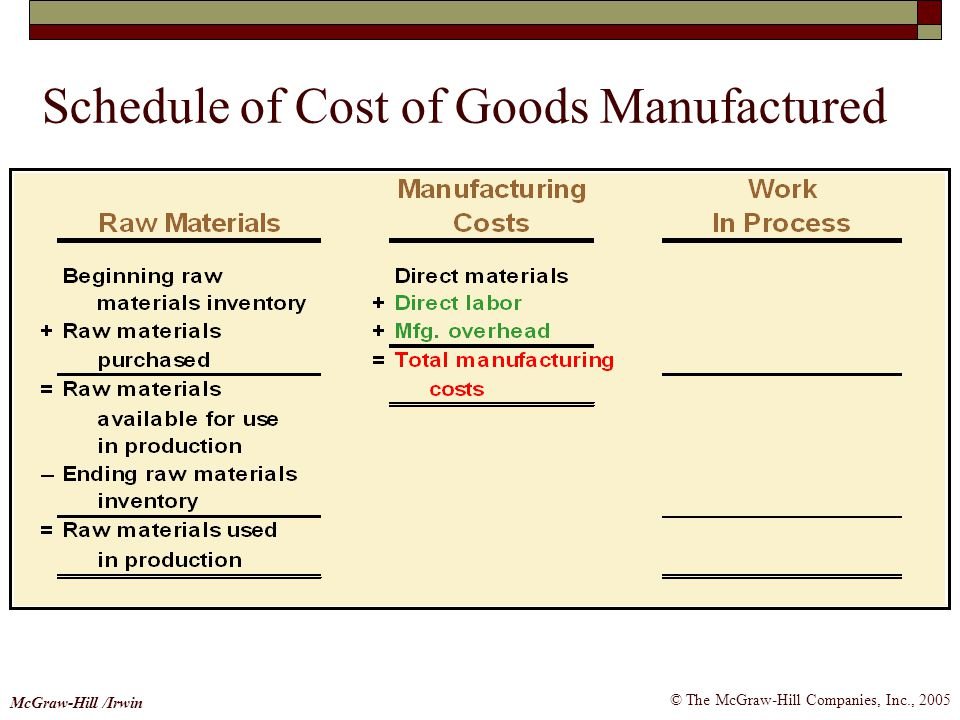 © The McGraw-Hill Companies, Inc., 2005 McGraw-Hill /Irwin Schedule of Cost of Goods Manufactured