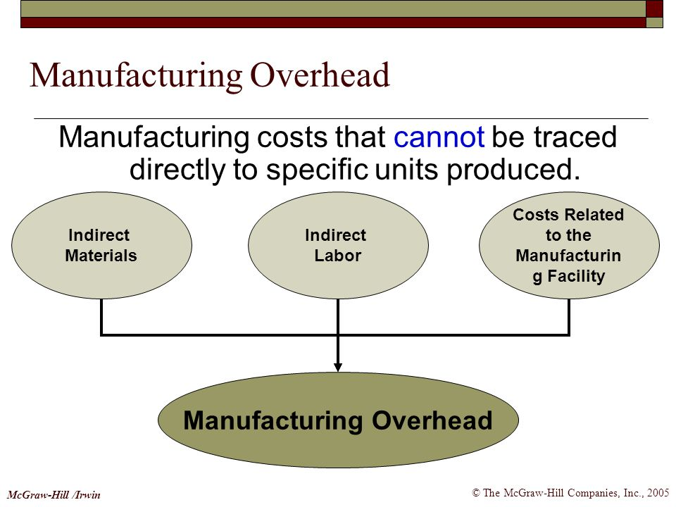 © The McGraw-Hill Companies, Inc., 2005 McGraw-Hill /Irwin Manufacturing costs that cannot be traced directly to specific units produced. Manufacturin