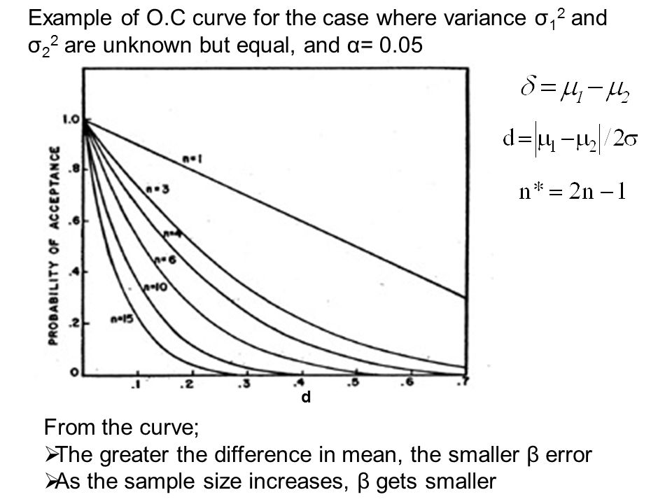 d Example of O.C curve for the case where variance σ 1 2 and σ 2 2 are unknown but equal, and α= 0.05 From the curve;  The greater the difference in mean, the smaller β error  As the sample size increases, β gets smaller