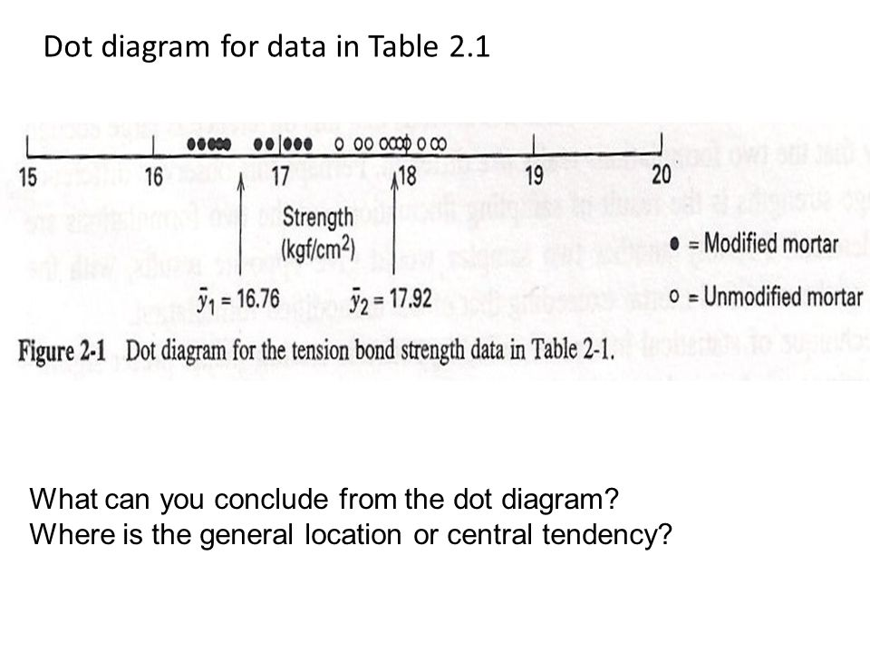 Dot diagram for data in Table 2.1 What can you conclude from the dot diagram.