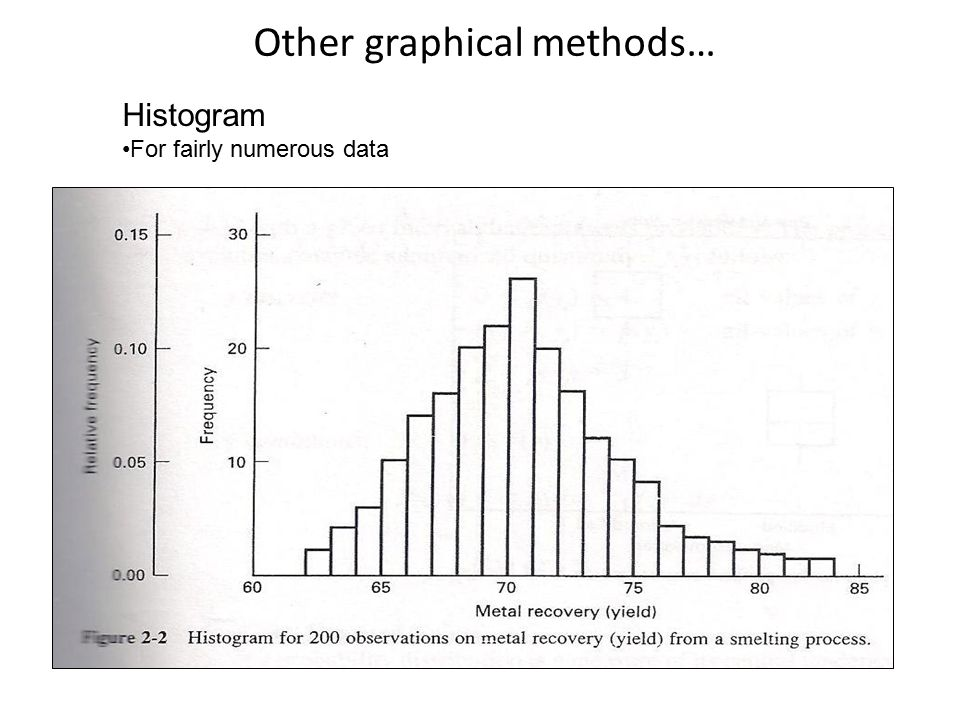 Other graphical methods… Histogram For fairly numerous data