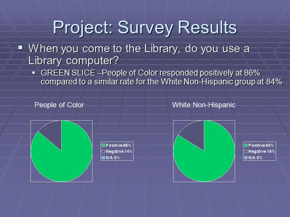 Project: Survey Results  When you come to the Library, do you use a Library computer.