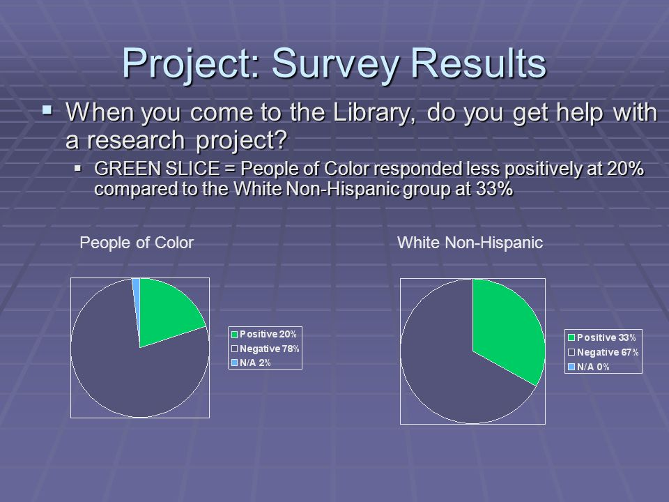 Project: Survey Results  When you come to the Library, do you get help with a research project.