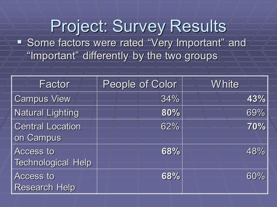 Project: Survey Results  Some factors were rated Very Important and Important differently by the two groups Factor People of Color White Campus View 34%43% Natural Lighting 80%69% Central Location on Campus 62%70% Access to Technological Help 68%48% Access to Research Help 68%60%
