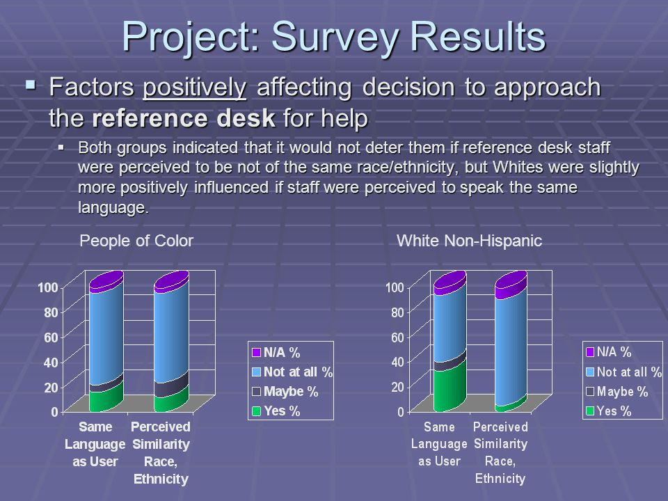 Project: Survey Results  Factors positively affecting decision to approach the reference desk for help  Both groups indicated that it would not deter them if reference desk staff were perceived to be not of the same race/ethnicity, but Whites were slightly more positively influenced if staff were perceived to speak the same language.