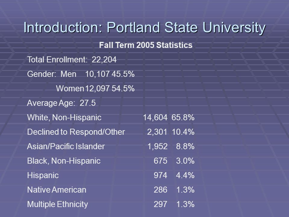 Introduction: Portland State University Fall Term 2005 Statistics Total Enrollment: 22,204 Gender: Men10,107 45.5% Women12,097 54.5% Average Age: 27.5 White, Non-Hispanic14,604 65.8% Declined to Respond/Other 2,301 10.4% Asian/Pacific Islander 1,952 8.8% Black, Non-Hispanic 675 3.0% Hispanic 974 4.4% Native American 286 1.3% Multiple Ethnicity 297 1.3%