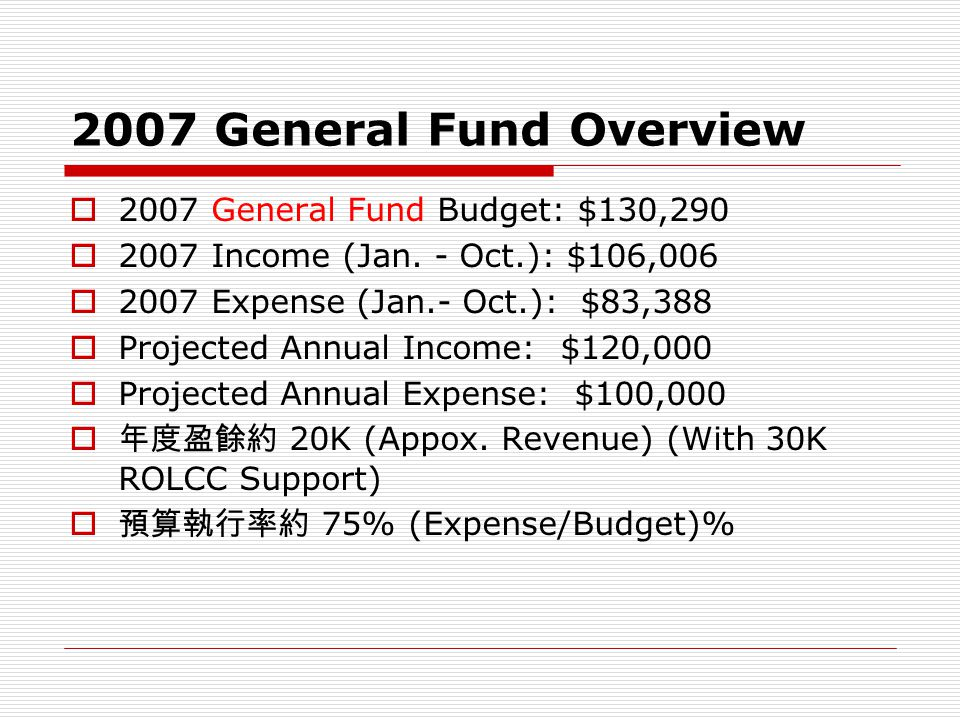 2007 General Fund Overview  2007 General Fund Budget: $130,290  2007 Income (Jan.