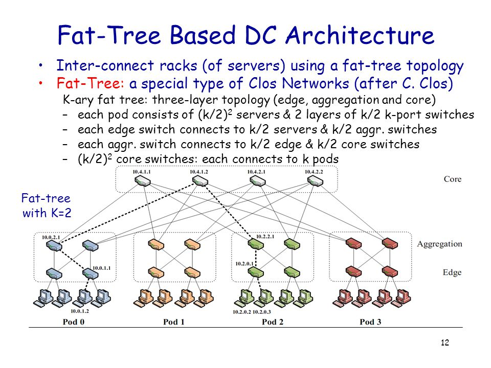 Fat-Tree Based DC Architecture Inter-connect racks (of servers) using a fat-tree topology Fat-Tree: a special type of Clos Networks (after C.
