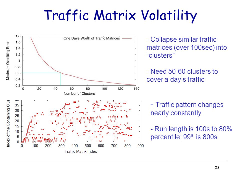 Traffic Matrix Volatility - Traffic pattern changes nearly constantly - Run length is 100s to 80% percentile; 99 th is 800s - Collapse similar traffic matrices (over 100sec) into clusters - Need 50-60 clusters to cover a day's traffic 23