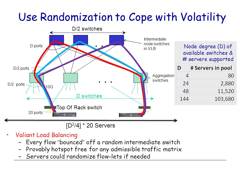 Use Randomization to Cope with Volatility Valiant Load Balancing –Every flow bounced off a random intermediate switch –Provably hotspot free for any admissible traffic matrix –Servers could randomize flow-lets if needed Node degree (D) of available switches & # servers supported 10G D/2 ports...