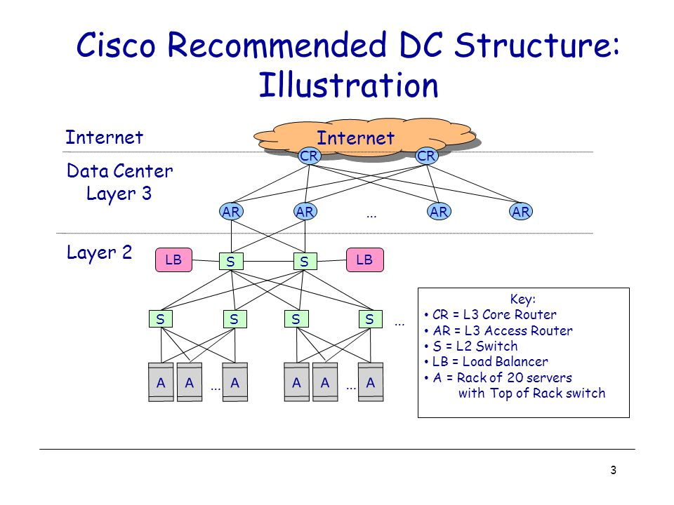 Data Center Design Requirements Data centers typically run two types of applications –outward facing (e.g., serving web pages to users) –internal computations (e.g., MapReduce for web indexing) Workloads often unpredictable: –Multiple services run concurrently within a DC – Demand for new services may spike unexpected Spike of demands for new services mean success.