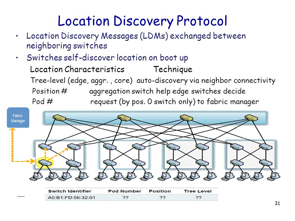 Location Discovery Protocol Location Discovery Messages (LDMs) exchanged between neighboring switches Switches self-discover location on boot up Location Characteristics Technique Tree-level (edge, aggr., core) auto-discovery via neighbor connectivity Position # aggregation switch help edge switches decide Pod # request (by pos.