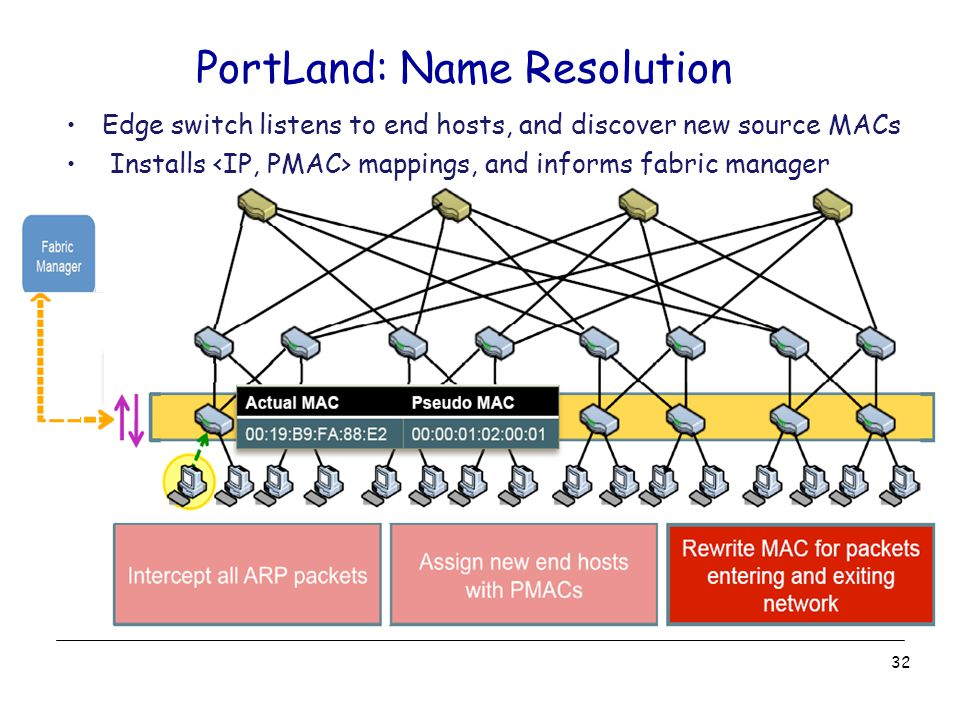 PortLand: Name Resolution Edge switch listens to end hosts, and discover new source MACs Installs mappings, and informs fabric manager 32