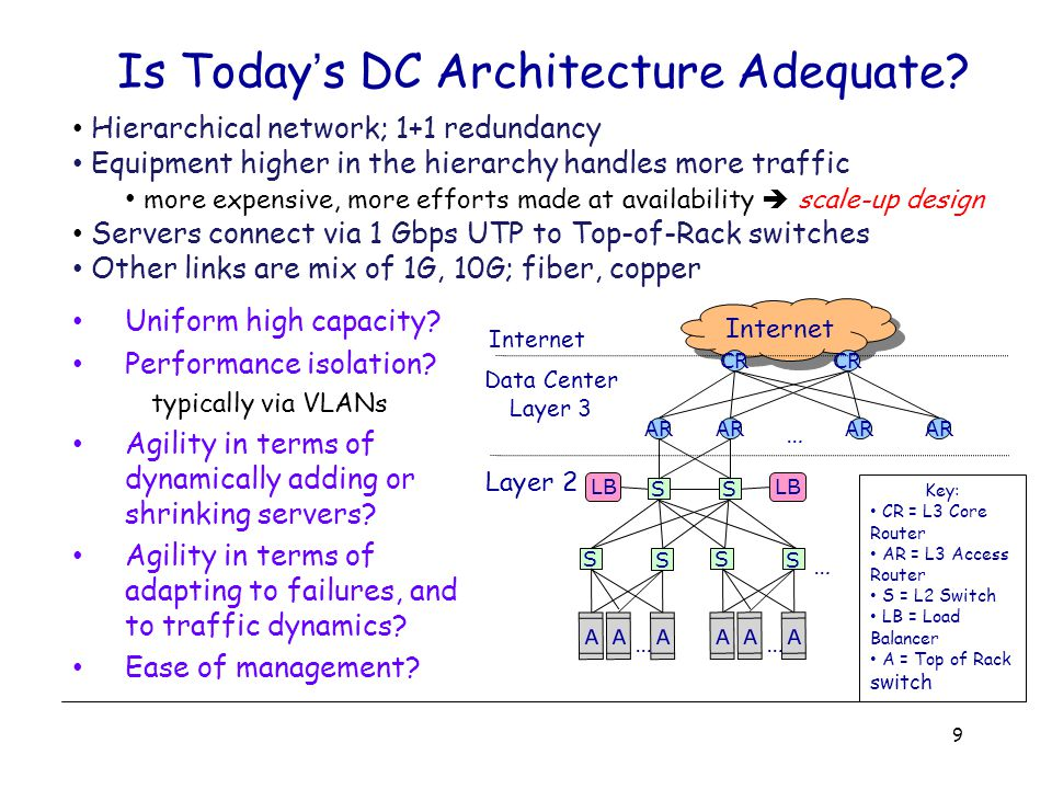 Is Today's DC Architecture Adequate.