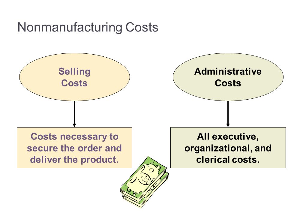 Nonmanufacturing Costs Selling Costs Costs necessary to secure the order and deliver the product. Administrative Costs All executive, organizational,