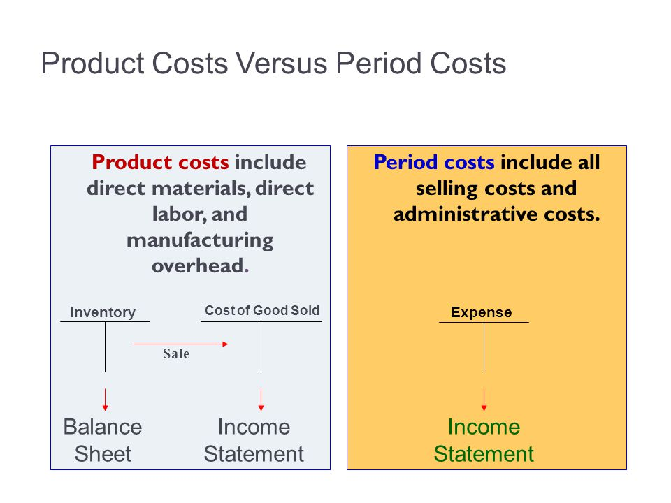 Product Costs Versus Period Costs Product costs include direct materials, direct labor, and manufacturing overhead. Period costs include all selling c