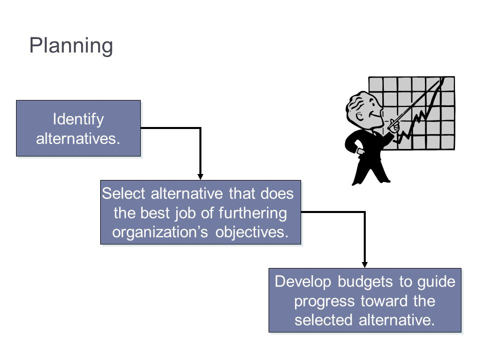 Planning Identify alternatives. Select alternative that does the best job of furthering organization's objectives. Develop budgets to guide progress t
