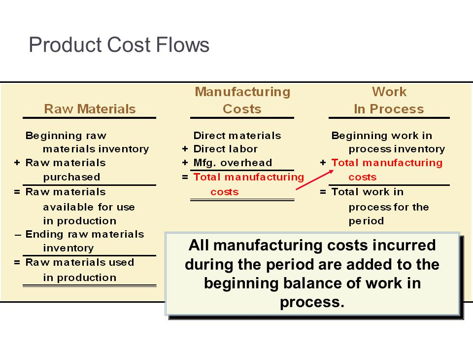 All manufacturing costs incurred during the period are added to the beginning balance of work in process.
