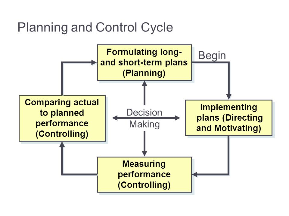 Planning and Control Cycle Decision Making Formulating long- and short-term plans (Planning) Measuring performance (Controlling) Implementing plans (D