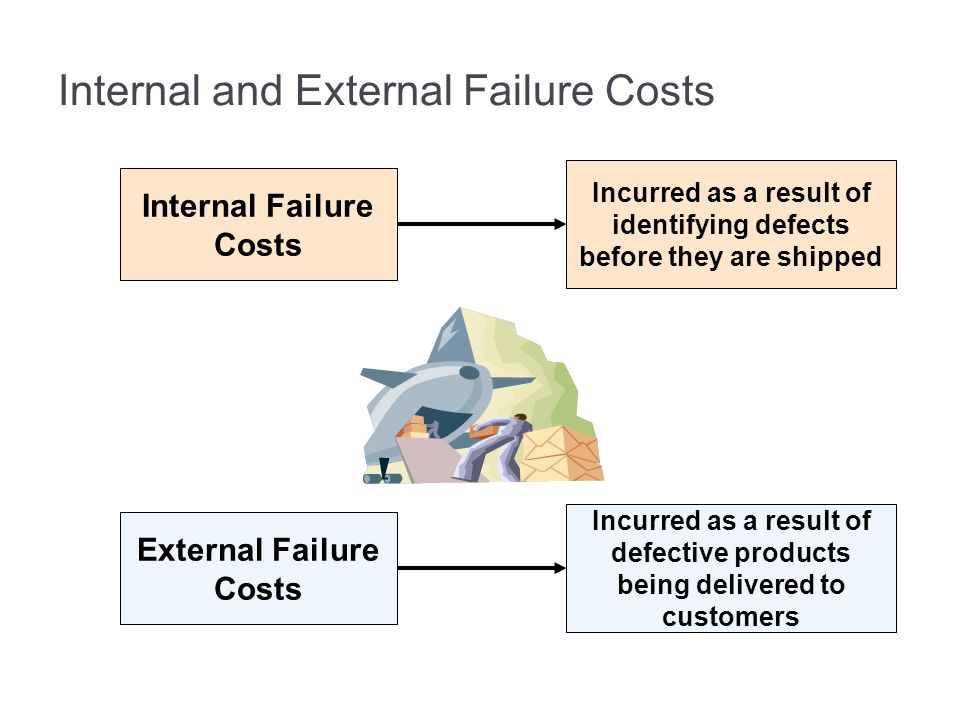 Internal and External Failure Costs Internal Failure Costs Incurred as a result of identifying defects before they are shipped External Failure Costs