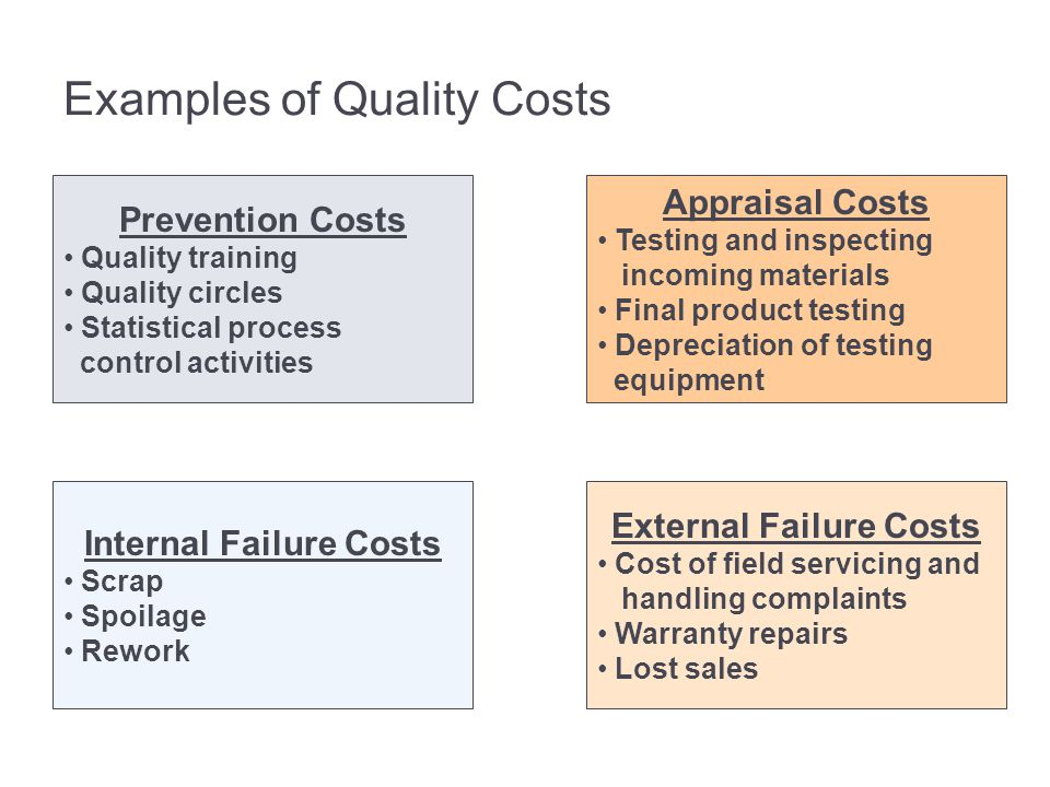 Examples of Quality Costs Prevention Costs Quality training Quality circles Statistical process control activities Appraisal Costs Testing and inspect
