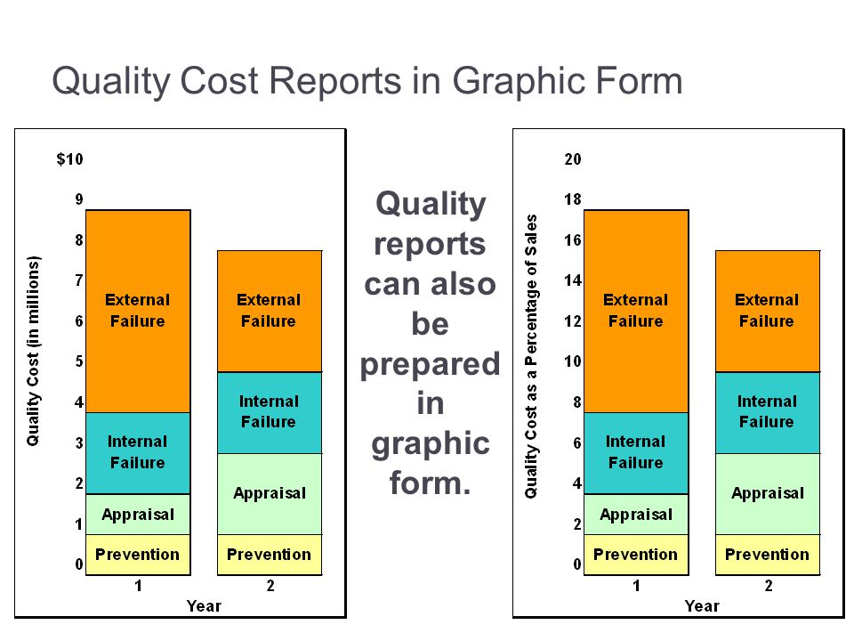 Quality Cost Reports in Graphic Form Quality reports can also be prepared in graphic form.