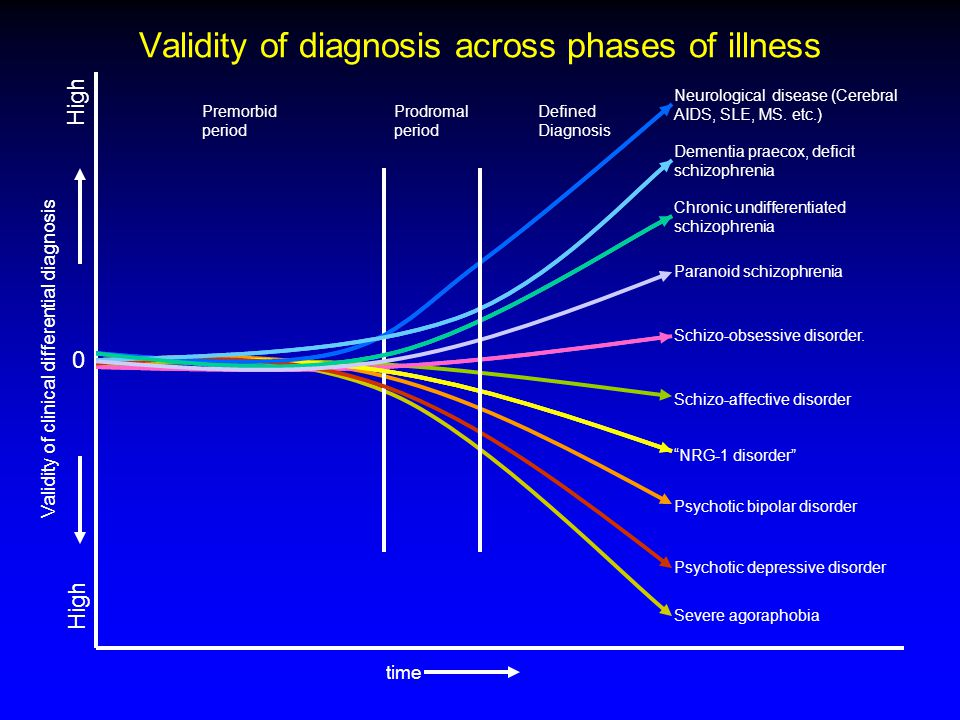 Neurological disease (Cerebral AIDS, SLE, MS. etc.) Dementia praecox, deficit schizophrenia Chronic undifferentiated schizophrenia Paranoid schizophre