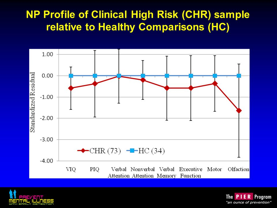 NP Profile of Clinical High Risk (CHR) sample relative to Healthy Comparisons (HC)