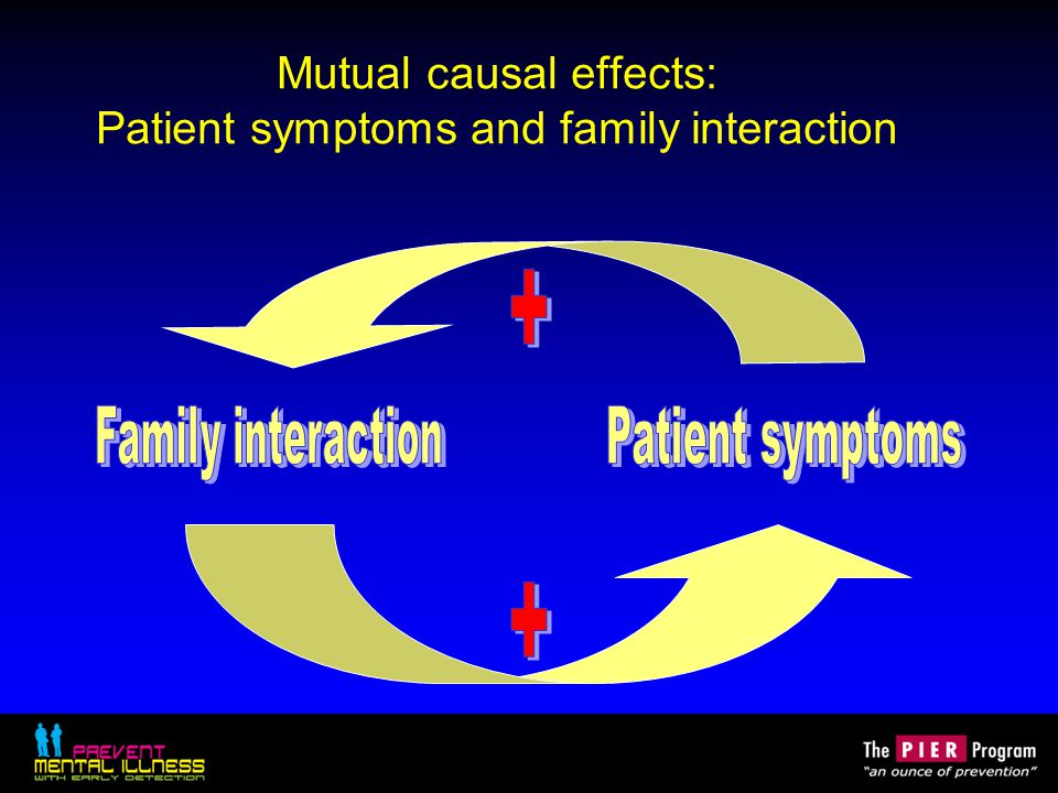 Mutual causal effects: Patient symptoms and family interaction