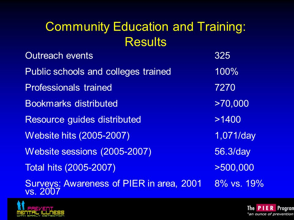 Community Education and Training: Results Outreach events325 Public schools and colleges trained100% Professionals trained7270 Bookmarks distributed>70,000 Resource guides distributed>1400 Website hits (2005-2007)1,071/day Website sessions (2005-2007)56.3/day Total hits (2005-2007)>500,000 Surveys: Awareness of PIER in area, 2001 vs.