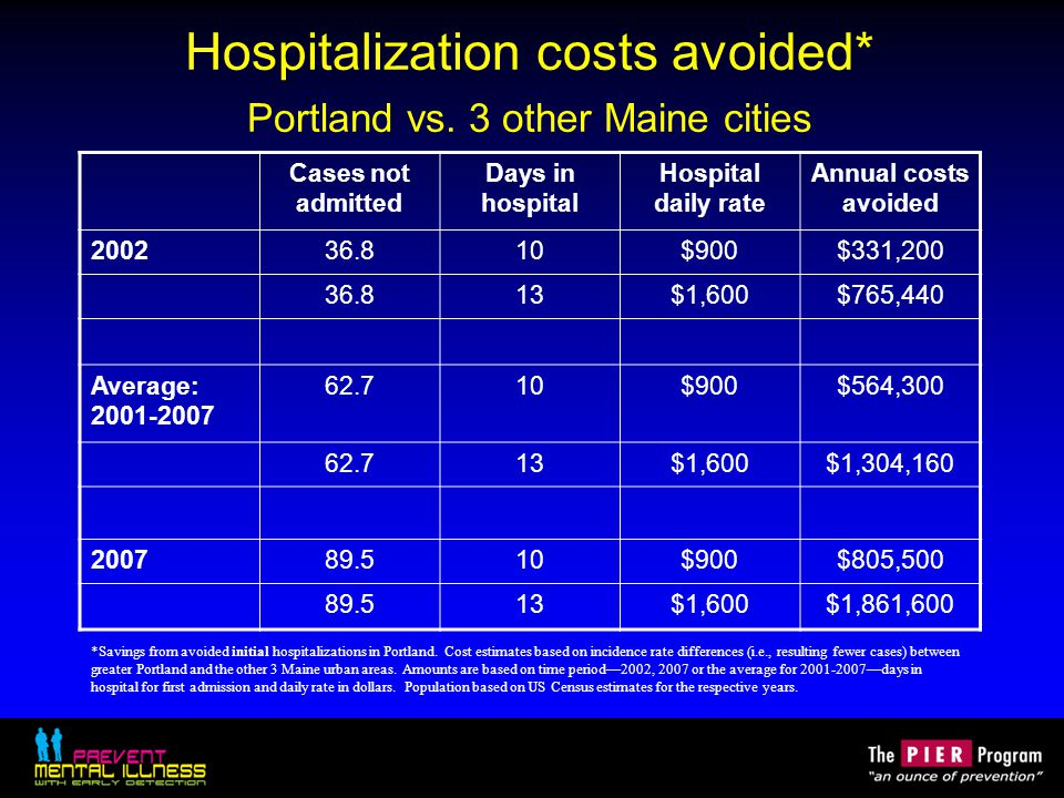 Hospitalization costs avoided* Portland vs. 3 other Maine cities Cases not admitted Days in hospital Hospital daily rate Annual costs avoided 200236.8